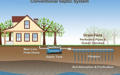 Septic Systems – A Homeowners Course June 5 12:30 -2:00